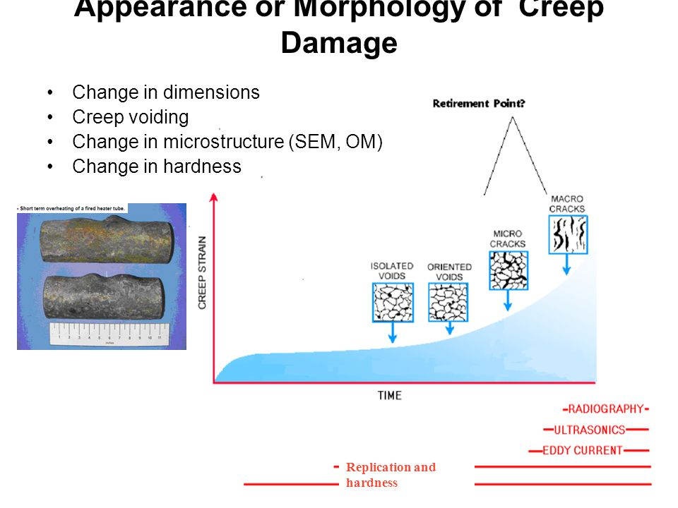 24 Appearance or Morphology of Creep Damage Dimensional Replication and hardness Change in dimensions Creep voiding Change in microstructure (SEM, OM)