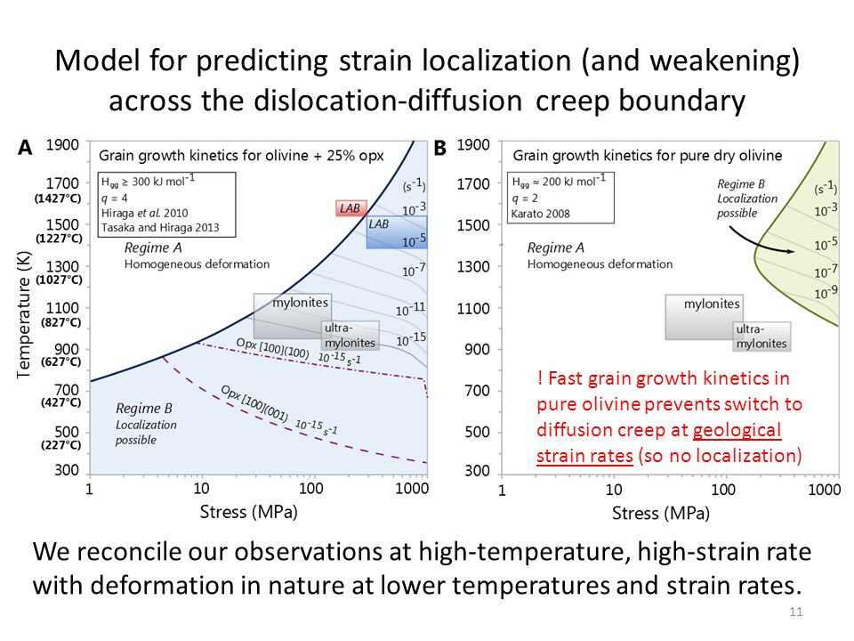 Model for predicting strain localization (and weakening) across the dislocation-diffusion creep boundary We reconcile our observations at high-tempera