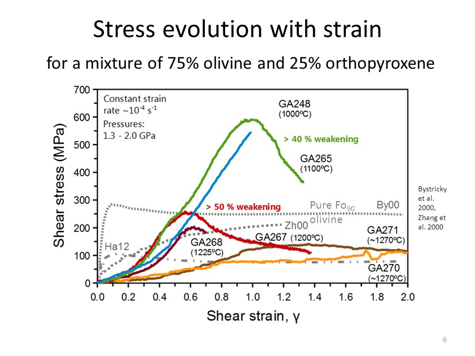 Stress evolution with strain for a mixture of 75% olivine and 25% orthopyroxene Bystricky et al.