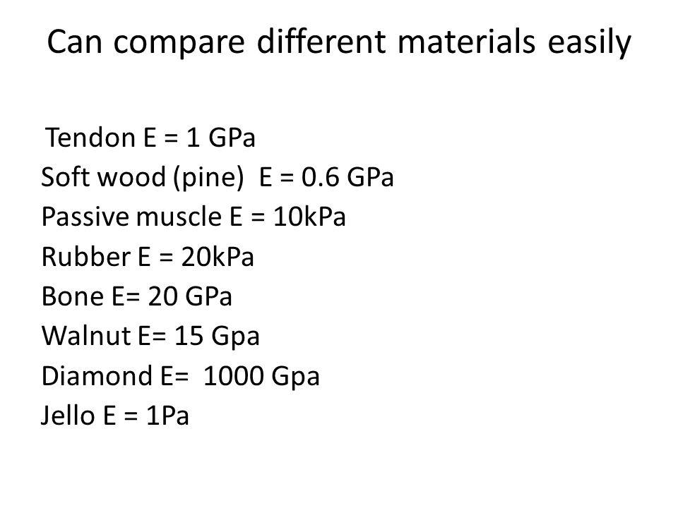 Can compare different materials easily Tendon E = 1 GPa Soft wood (pine) E = 0.6 GPa Passive muscle E = 10kPa Rubber E = 20kPa Bone E= 20 GPa Walnut E