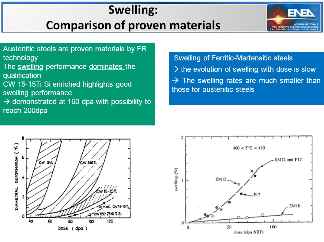 Advanced austenitic steels for low swelling 7