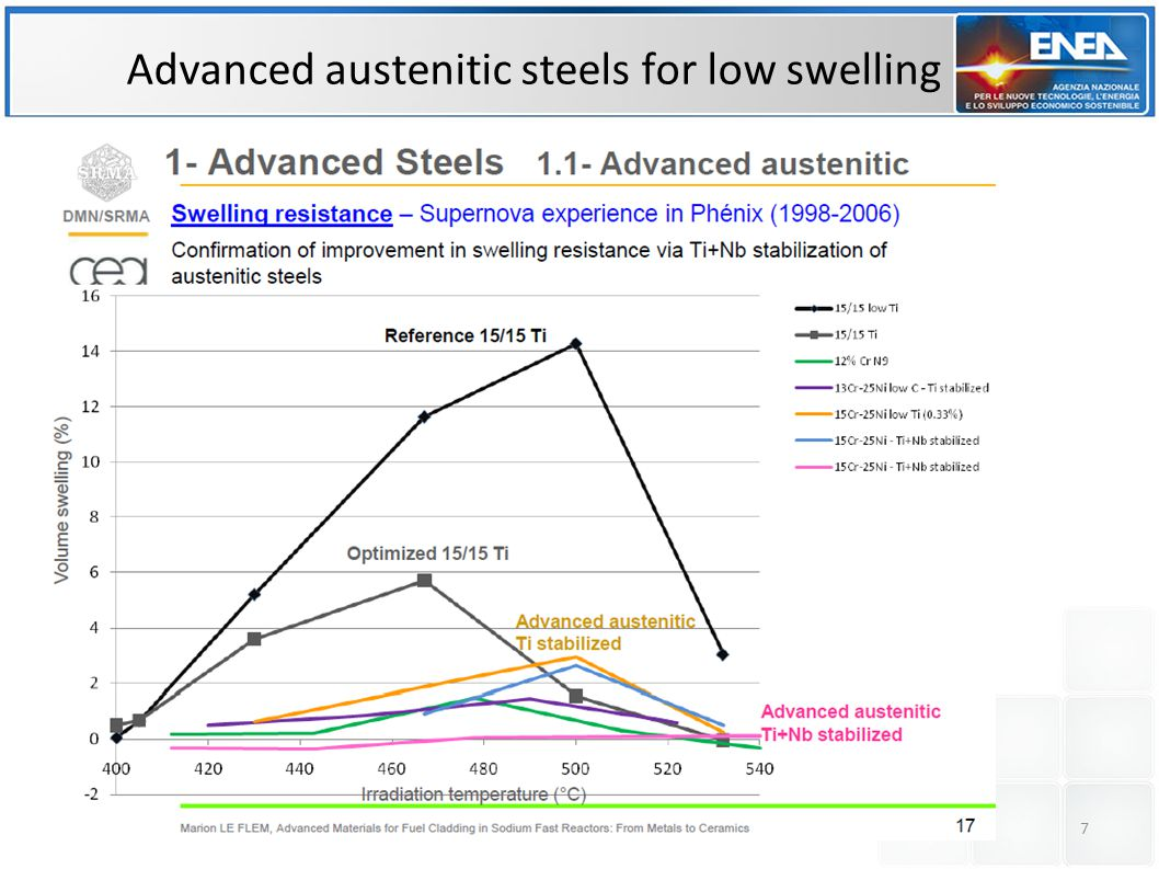 Thermal Creep resistance of austenitic vs.