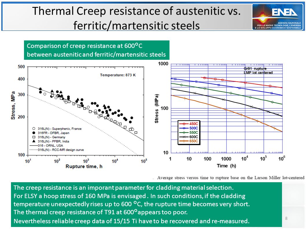 9 Austenitic steel  The creep vary close to linear with respect to the applied load  The creep is proportional to the irradiation dose  The creep proportionality to the dose is valid only in the domain of the swelling incubation period  The creep performance is not largely dependent from alloying elements 40 dpa Comparison with Ferritic-Martensitic steel For high temperature or high stresses,  the creep do not vary linearly with respect to the applied load  The thermal creep greatly contributes to dimensional changes  Where the creep is proportional to the irradiation dose, the creep/swelling correlation is similar to that for austenitic  At 520°C the creep behavior is acceptable, at 590 °C is no more acceptable.