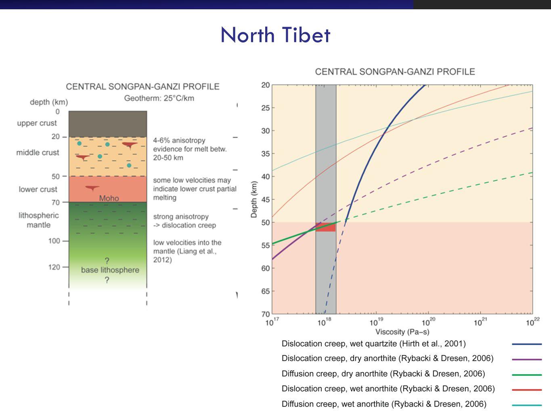 North Tibet