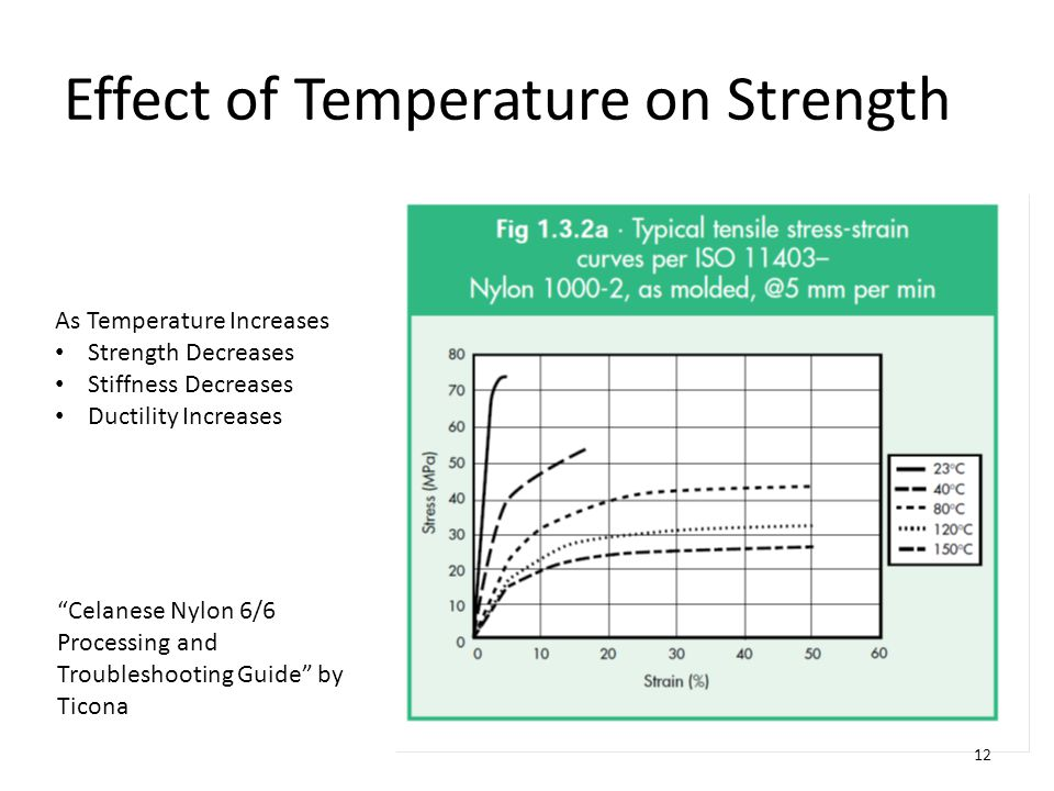 """Effect of Temperature on Strength """"Celanese Nylon 6/6 Processing and Troubleshooting Guide"""" by Ticona As Temperature Increases Strength Decreases Stif"""