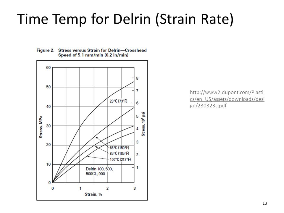Effects of Strain Rate and Temperature stress strain Increasing temp Increasing strain rate 14