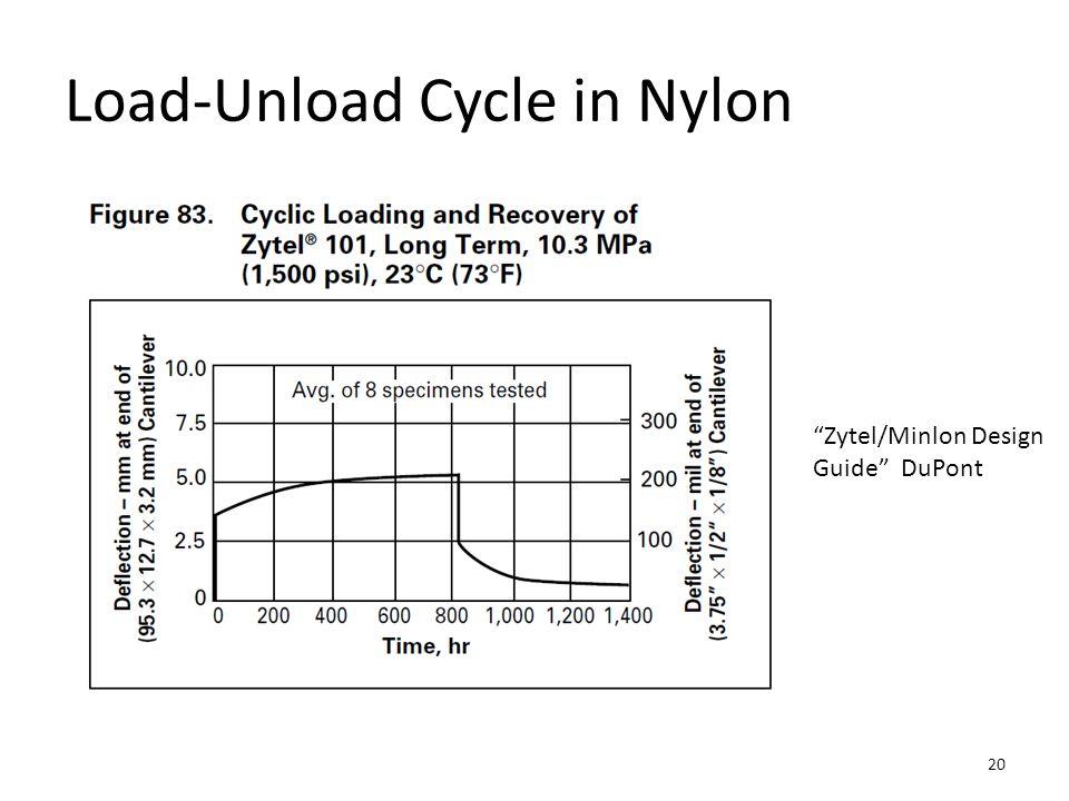 "Load-Unload Cycle in Nylon ""Zytel/Minlon Design Guide"" DuPont 20"