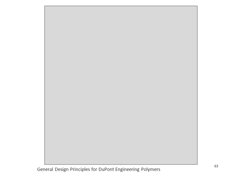 General Design Principles for DuPont Engineering Polymers 64