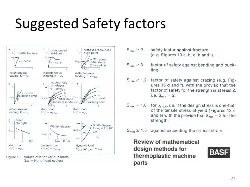 Suggested Safety factors 77
