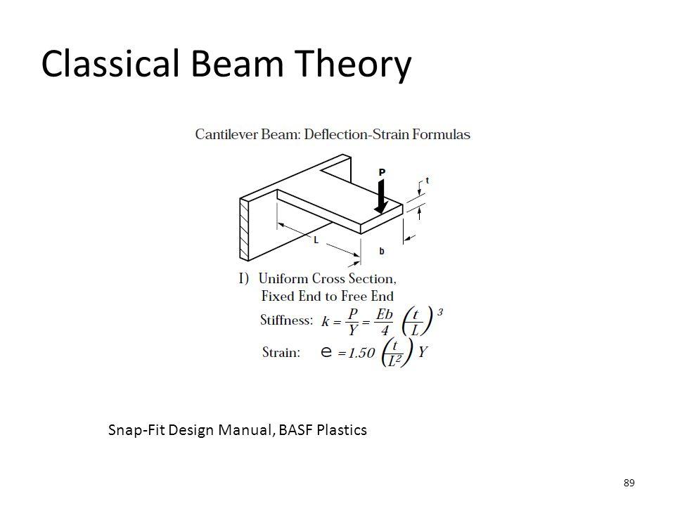 Classical Beam Theory Snap-Fit Design Manual, BASF Plastics 89