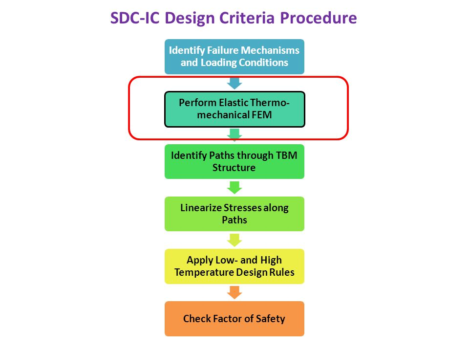 SDC-IC Design Criteria Procedure Identify Failure Mechanisms and Loading Conditions Perform Elastic Thermo- mechanical FEM Identify Paths through TBM