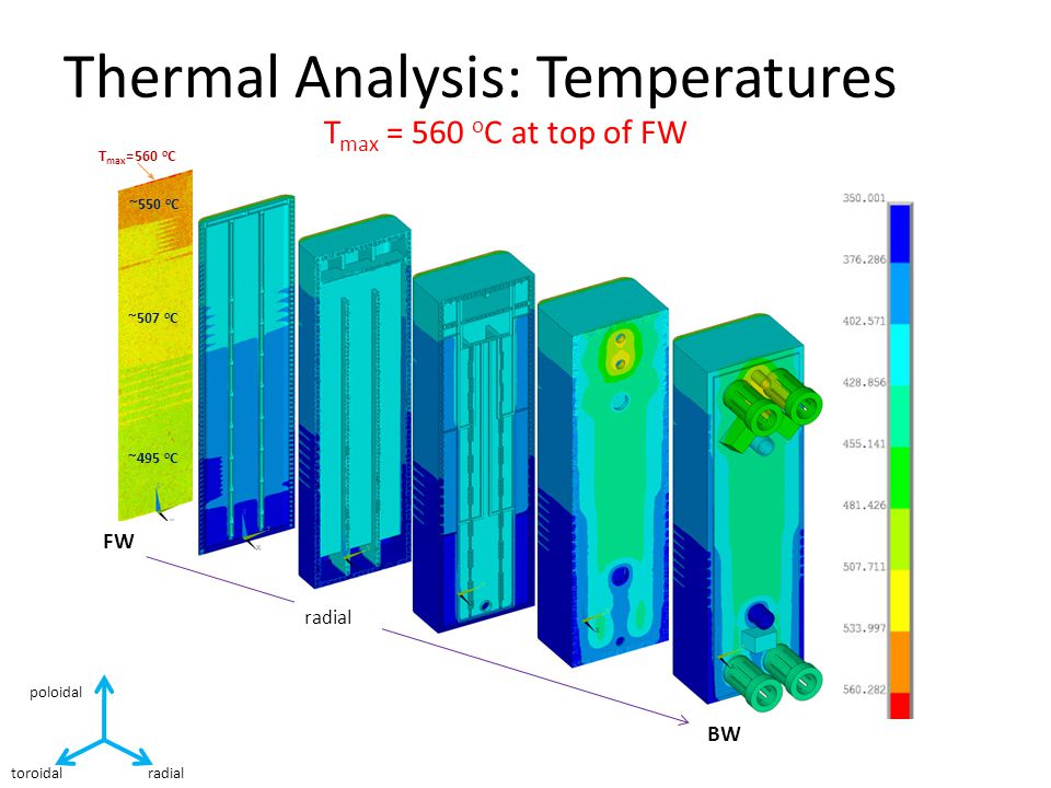 T max = 560 o C at top of FW Thermal Analysis: Temperatures toroidal radial poloidal T max =560 o C ~550 o C ~507 o C ~495 o C FW BW radial
