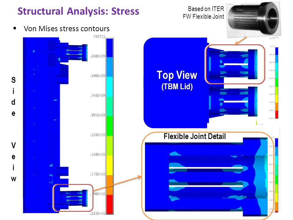 Structural Analysis: Stress  Von Mises stress contours Top View (TBM Lid) Top View (TBM Lid) Flexible Joint Detail Based on ITER FW Flexible Joint