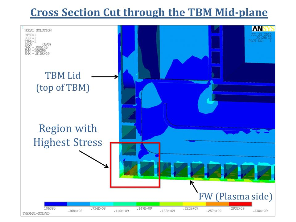 Cross Section Cut through the TBM Mid-plane Region with Highest Stress TBM Lid (top of TBM) FW (Plasma side)