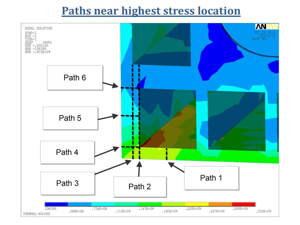 Paths near highest stress location