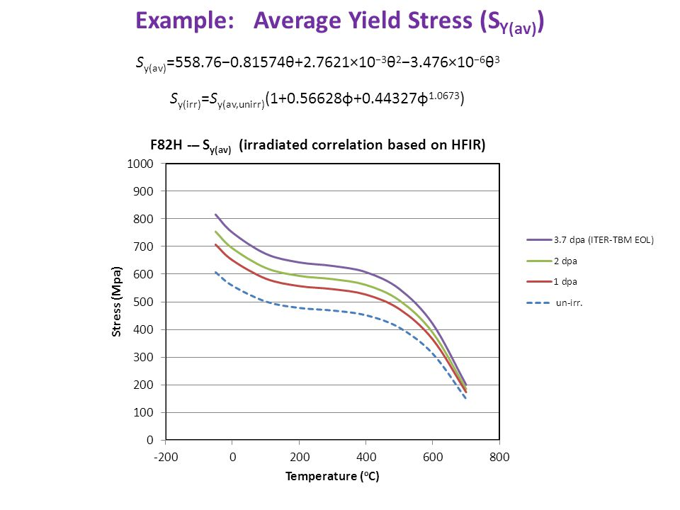 Example: Average Yield Stress (S Y(av) ) S y(av) =558.76−0.81574θ+2.7621×10 −3 θ 2 −3.476×10 −6 θ 3 S y(irr) =S y(av,unirr) (1+0.56628φ+0.44327φ 1.067