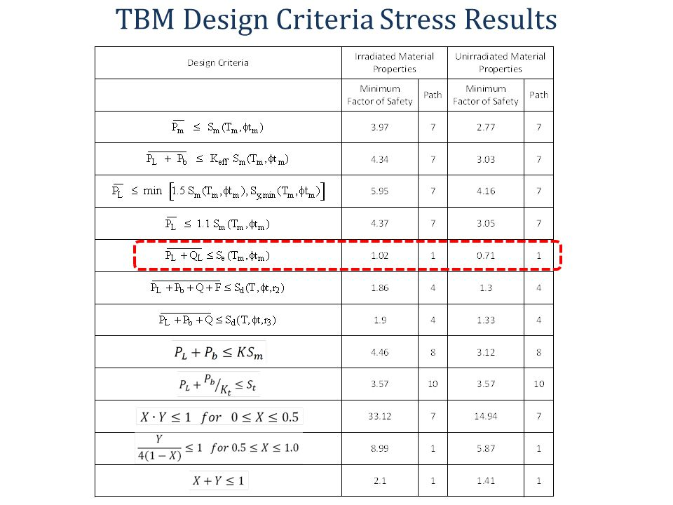 TBM Design Criteria Stress Results