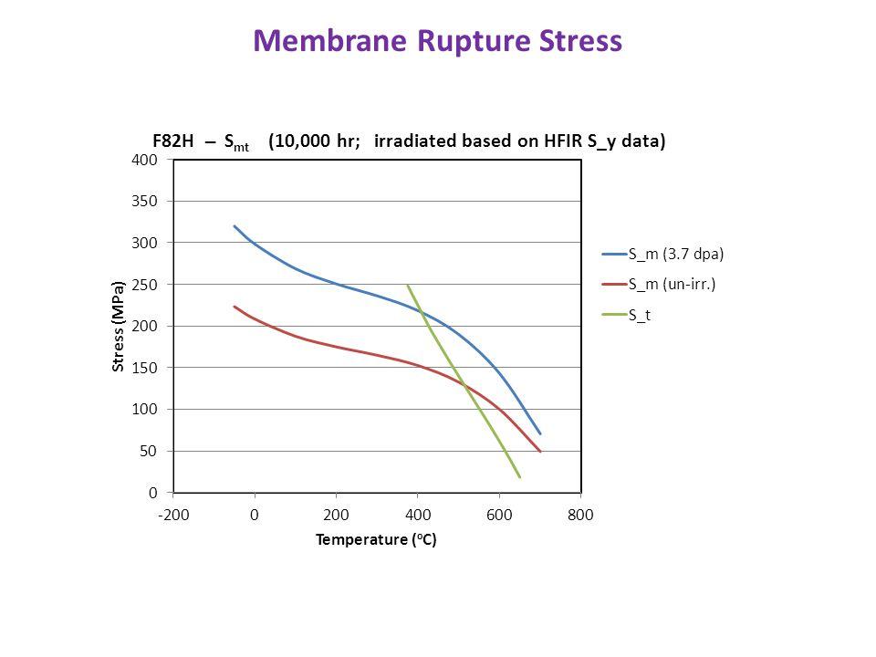 Membrane Rupture Stress