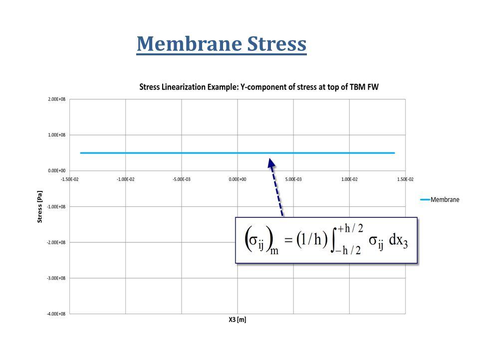 Membrane Stress