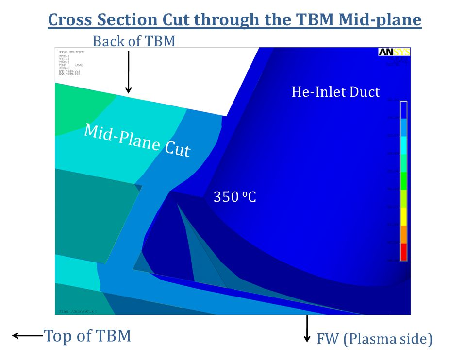 Cross Section Cut through the TBM Mid-plane He-Inlet Duct FW (Plasma side) Top of TBM Back of TBM Mid-Plane Cut 350 o C
