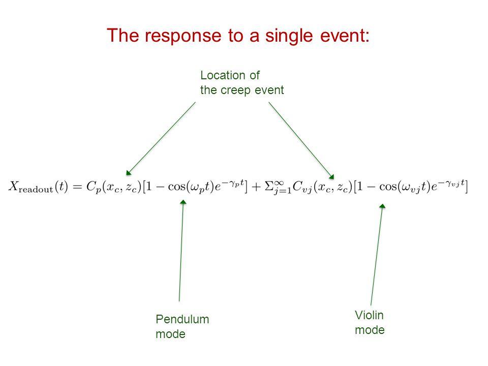 The response to a single event: Location of the creep event Pendulum mode Violin mode