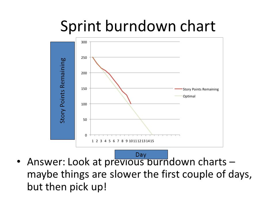 Sprint burndown chart Answer: Look at previous burndown charts – maybe things are slower the first couple of days, but then pick up.