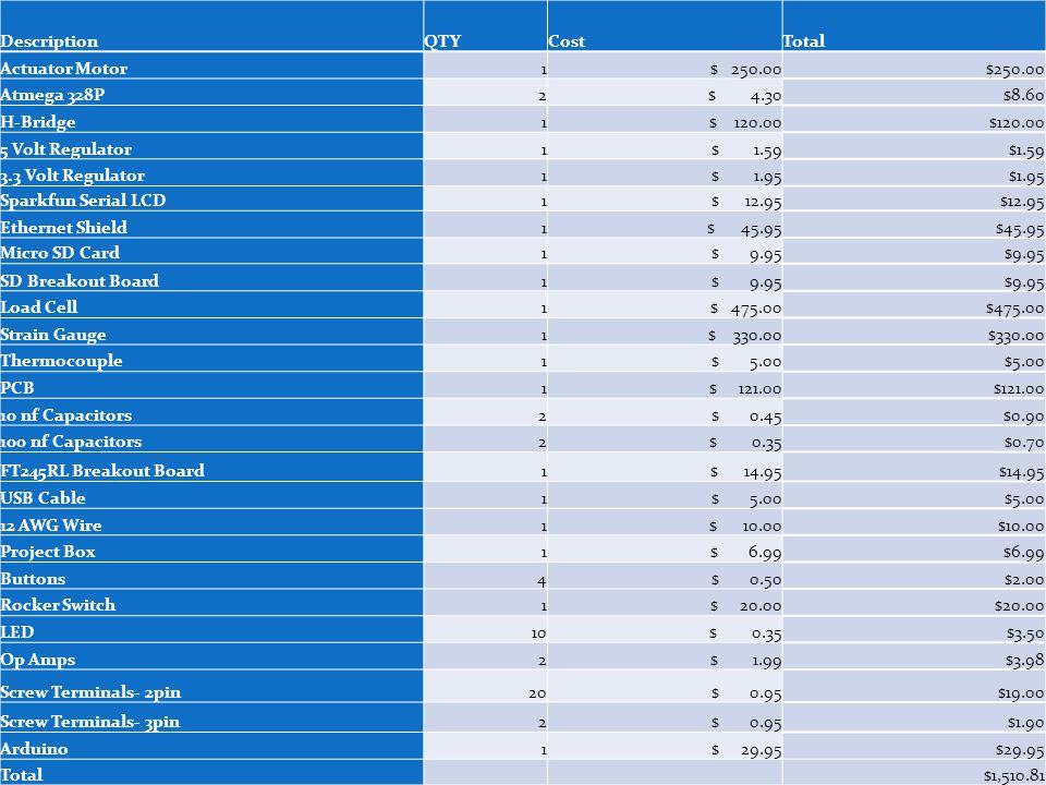 DescriptionQTYCostTotal Actuator Motor1 $ 250.00 Atmega 328P2 $ 4.30$8.60 H-Bridge1 $ 120.00 5 Volt Regulator1 $ 1.59 3.3 Volt Regulator1 $ 1.95 Spark