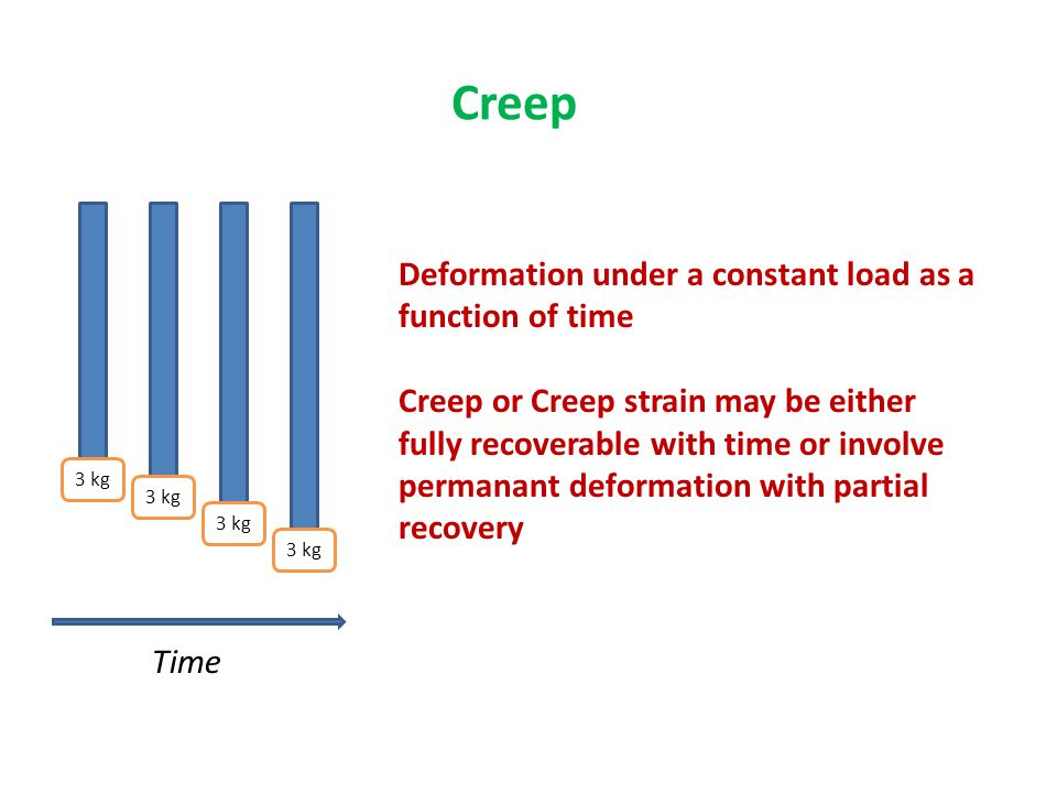 Creep 3 kg Time Deformation under a constant load as a function of time Creep or Creep strain may be either fully recoverable with time or involve per