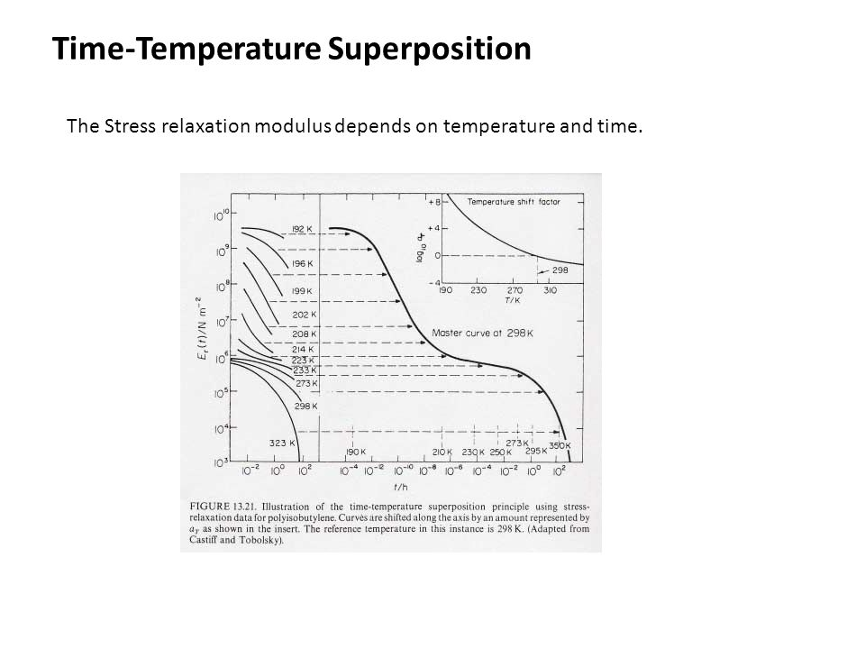 Time-Temperature Superposition The Stress relaxation modulus depends on temperature and time.