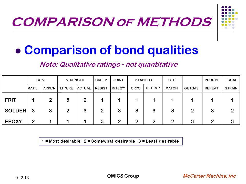 McCarter Machine, Inc 10-2-13 1 = Most desirable 2 = Somewhat desirable 3 = Least desirable COMPARISON of METHODS Comparison of bond qualities Note: Qualitative ratings - not quantitative OMICS Group CREEPJOINTCTEPROD NLOCAL MAT LAPPL NLIT UREACTUALRESISTINTEG YCRYO HI TEMP MATCHOUTGASREPEATSTRAIN FRIT123211111111 SOLDER332323333232 EPOXY211132222323 COSTSTRENGTHSTABILITY