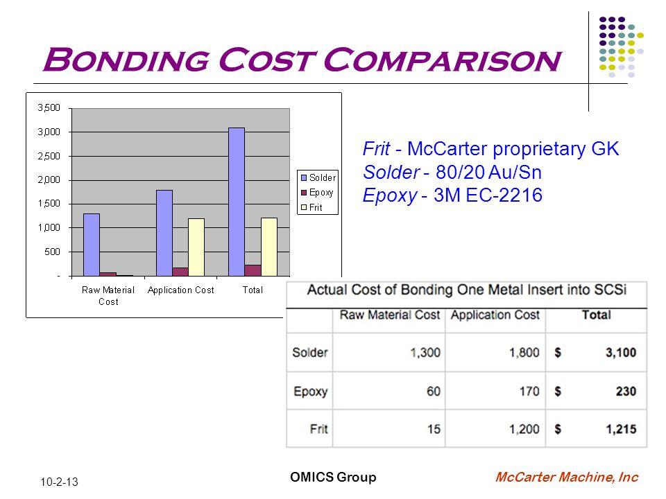 McCarter Machine, Inc Bonding Cost Comparison 10-2-13 OMICS Group Frit - McCarter proprietary GK Solder - 80/20 Au/Sn Epoxy - 3M EC-2216