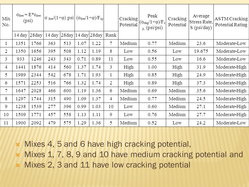  Mixes 4, 5 and 6 have high cracking potential,  Mixes 1, 7, 8, 9 and 10 have medium cracking potential and  Mixes 2, 3 and 11 have low cracking potential Mix No.