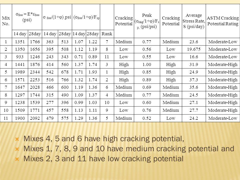  Mixes 4, 5 and 6 have high cracking potential,  Mixes 1, 7, 8, 9 and 10 have medium cracking potential and  Mixes 2, 3 and 11 have low cracking potential Mix No.