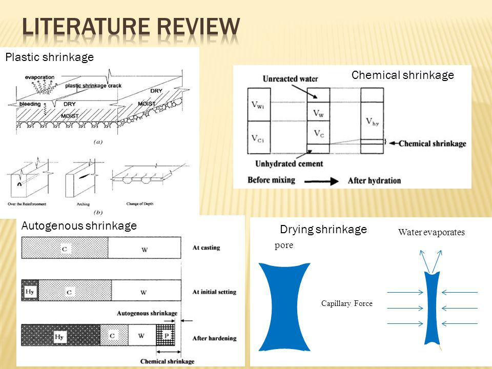 Plastic shrinkage Chemical shrinkage pore Capillary Force Water evaporates Drying shrinkage Autogenous shrinkage