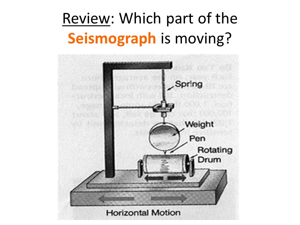 Review: Which part of the Seismograph is moving