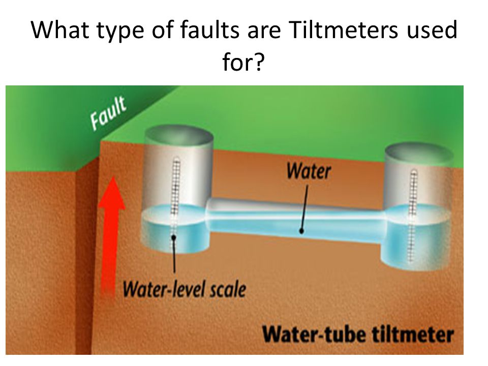 What type of faults are Tiltmeters used for