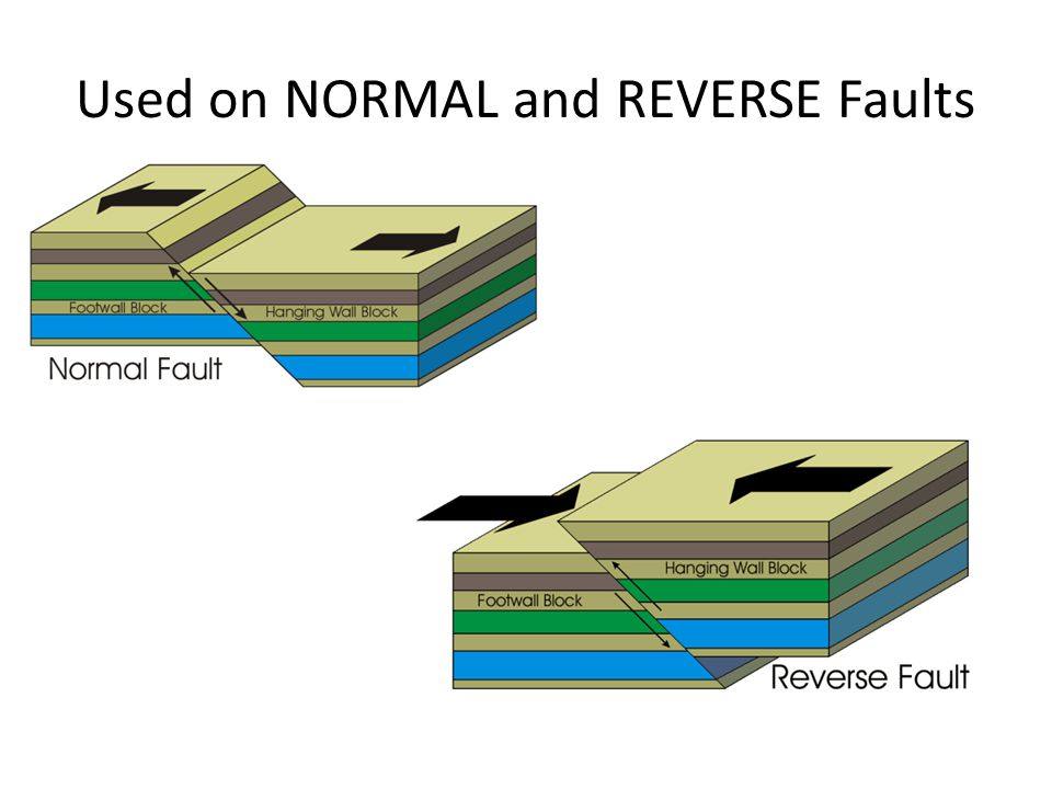 Used on NORMAL and REVERSE Faults