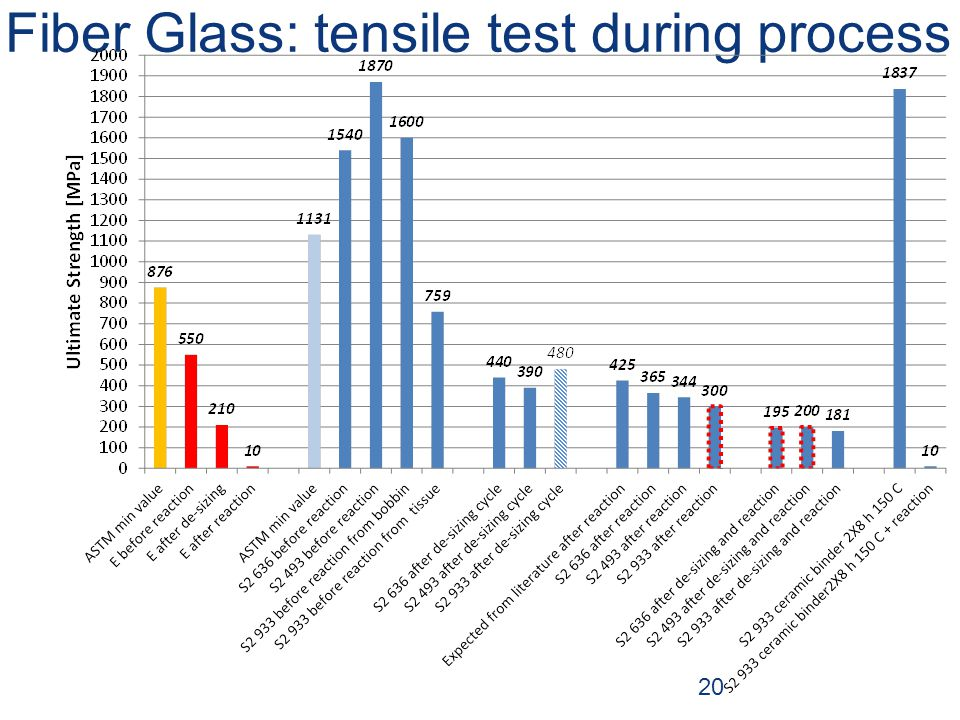 Fiber Glass: tensile test during process 20