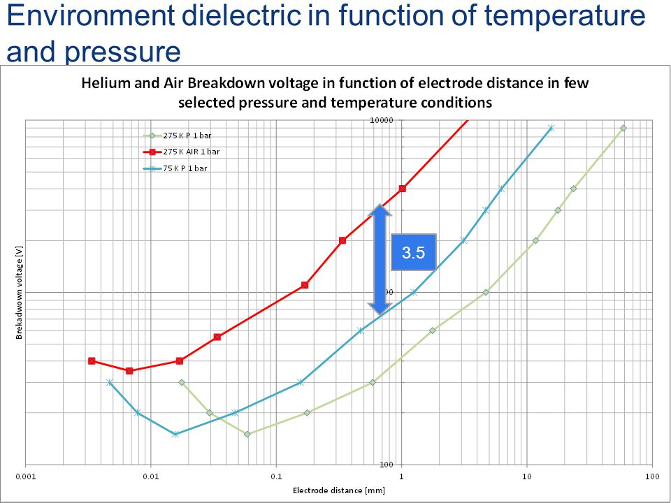 Environment dielectric in function of temperature and pressure 3.5
