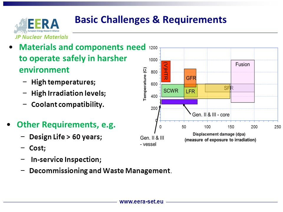 JP Nuclear Materials Basic Challenges & Requirements www.eera-set.eu Materials and components need to operate safely in harsher environment − High temperatures; − High Irradiation levels; − Coolant compatibility.
