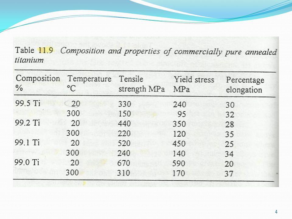 Classification of Ti Alloys 5