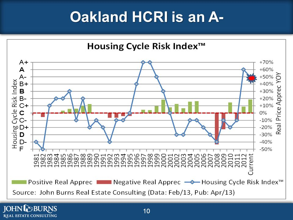 10 Oakland HCRI is an A-
