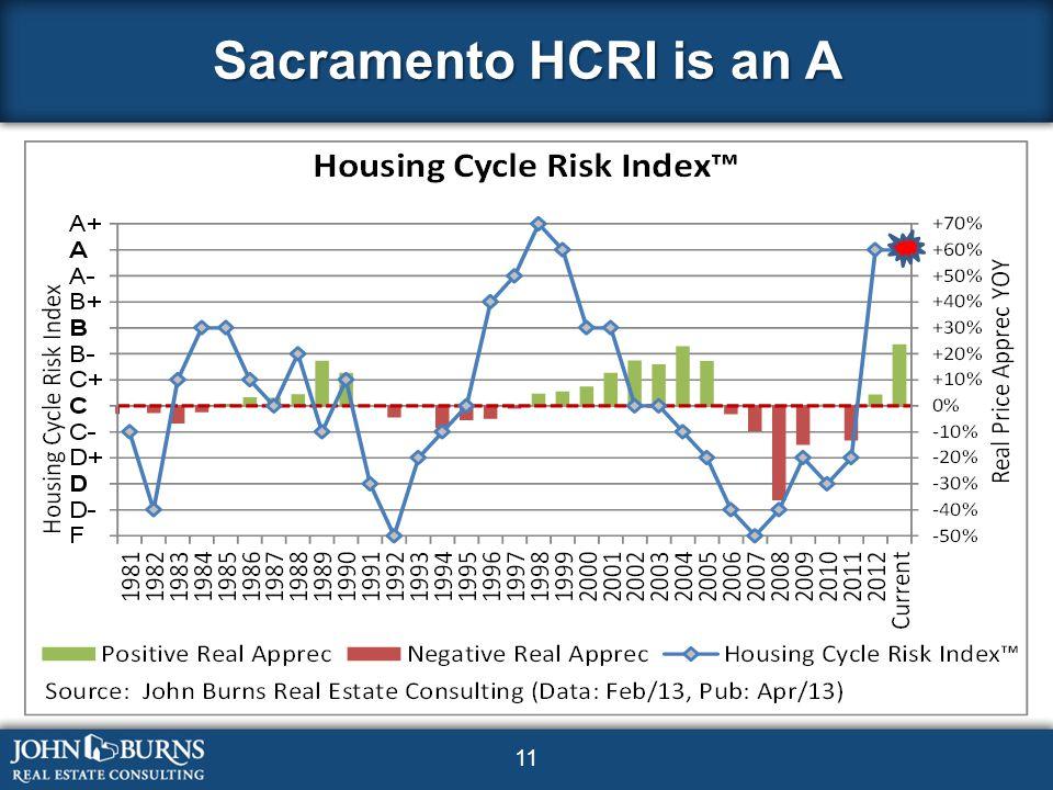 11 Sacramento HCRI is an A
