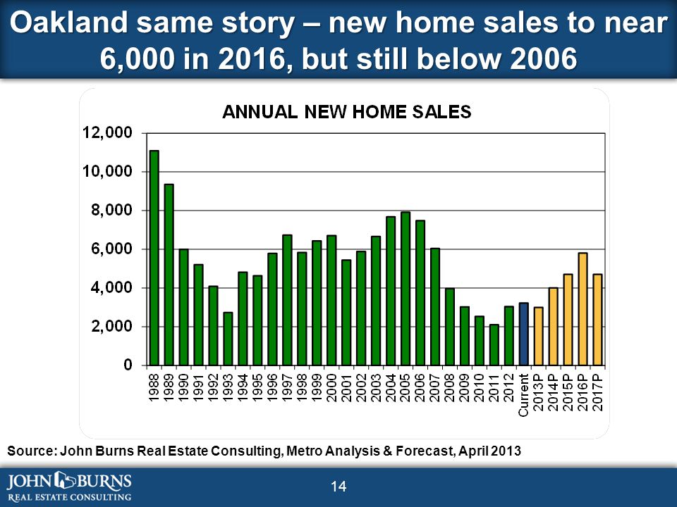 14 Oakland same story – new home sales to near 6,000 in 2016, but still below 2006 Source: John Burns Real Estate Consulting, Metro Analysis & Forecast, April 2013