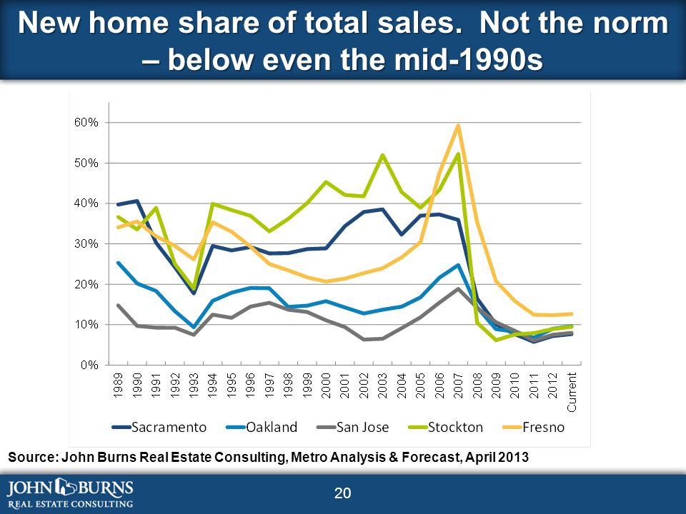20 New home share of total sales.