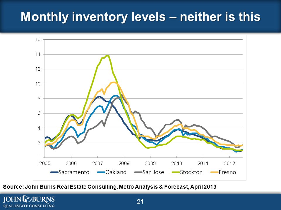 21 Monthly inventory levels – neither is this Source: John Burns Real Estate Consulting, Metro Analysis & Forecast, April 2013