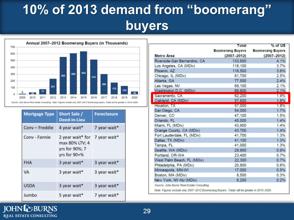 29 10% of 2013 demand from boomerang buyers
