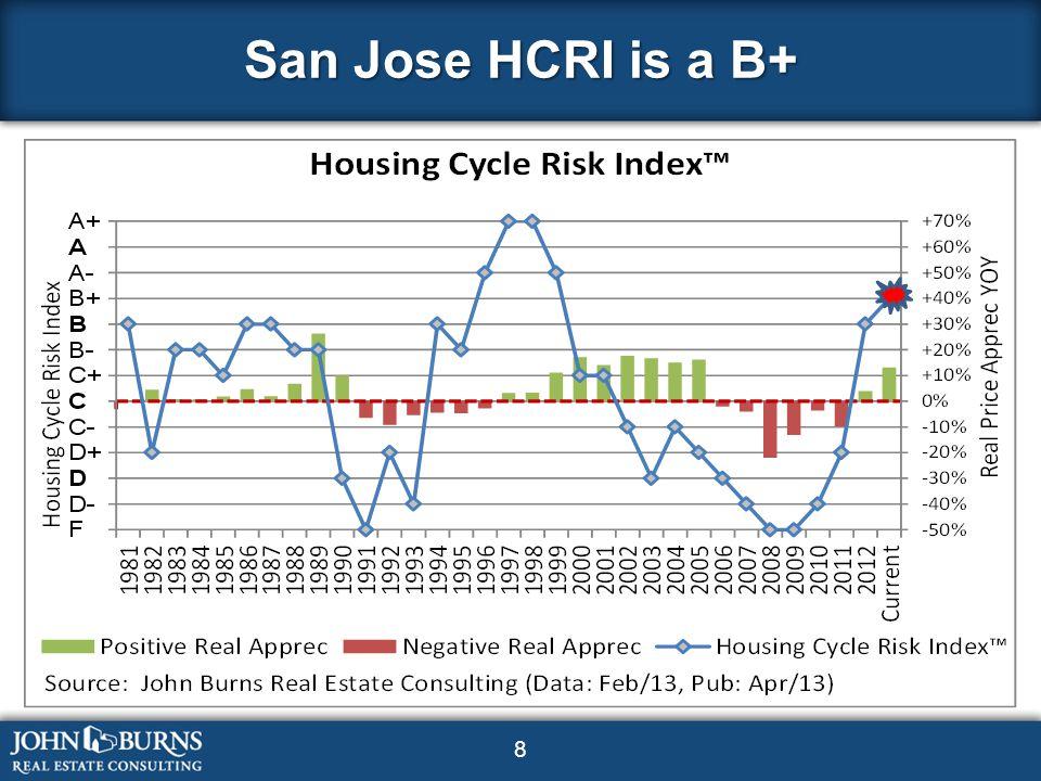 8 San Jose HCRI is a B+