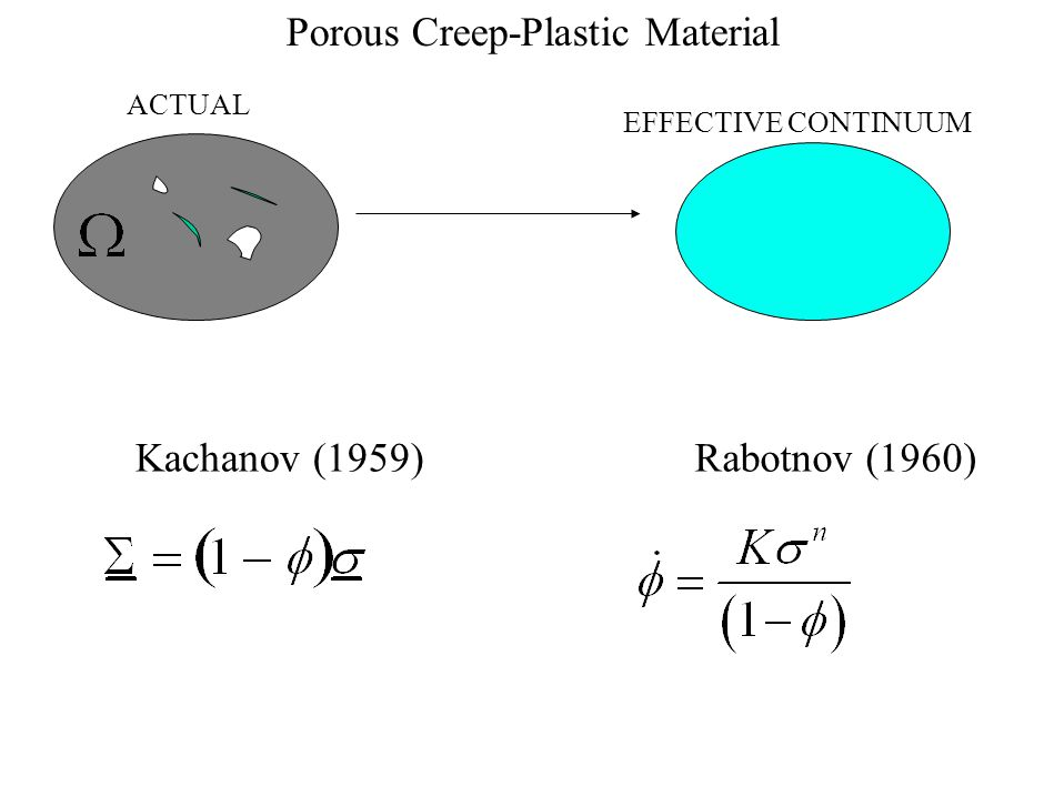 Porous Creep-Plastic Material ACTUAL EFFECTIVE CONTINUUM Kachanov (1959)Rabotnov (1960)