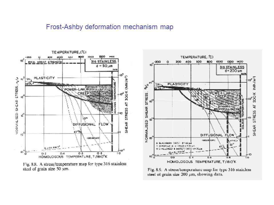 Frost-Ashby deformation mechanism map
